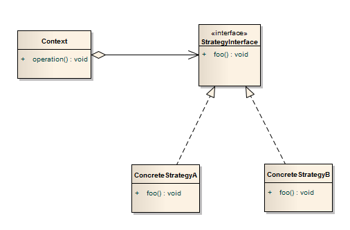 Strategie - UML diagram